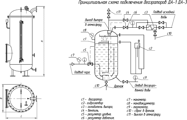 Схема обвязки деаэратора